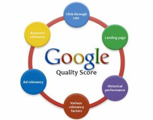 Search Engine Optimisation, PPC and the Google Quality Score
