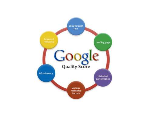 Google Quality Score & Pay-per-click Adwords