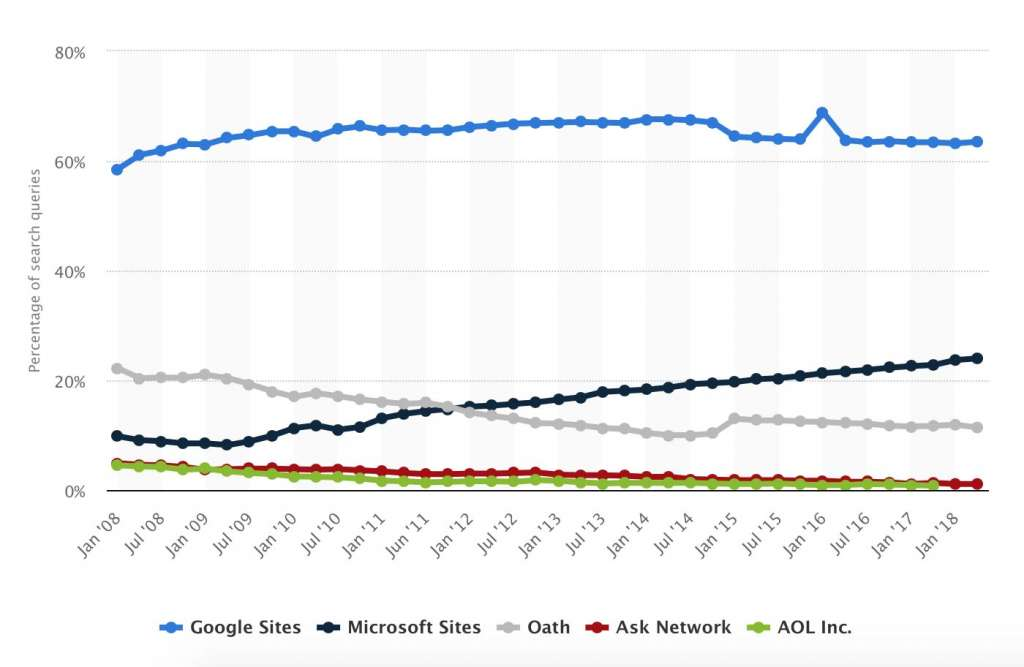 Share of search queries handled by U.S. search engine providers